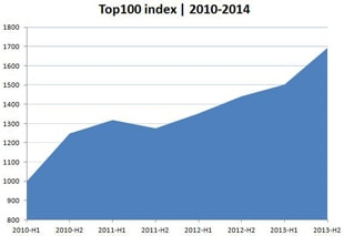 FashionUnited Top 100 Index 12 percent up in H2 2013